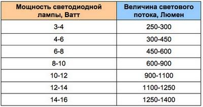 Таблица перевода Вт в Лм