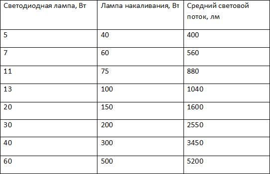 Таблица соответствия мощностей ламп