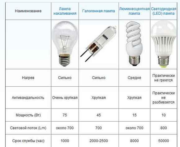01-tablitsa-sravneniya-lamp