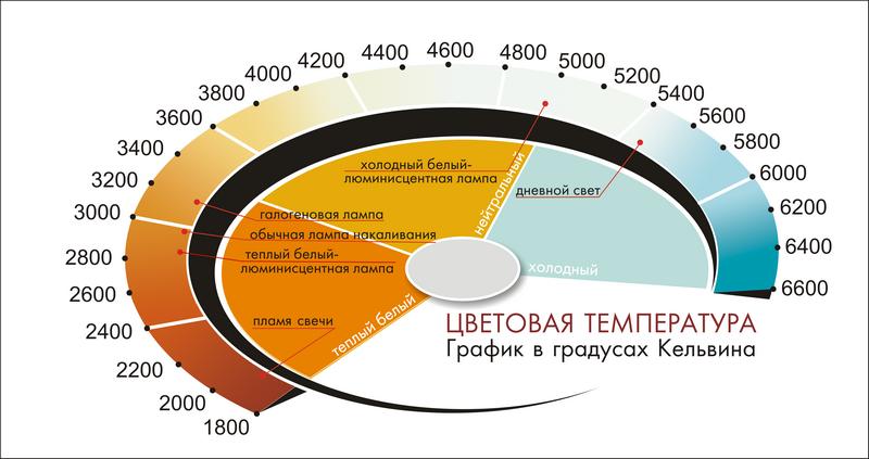 01-tsvetovaya-temperatura