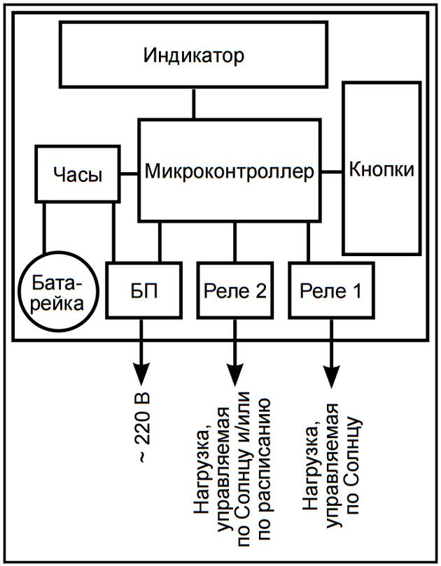 Схема ТО-2