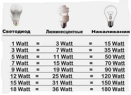 Мощности ламп
