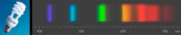 Спектр излучения ЛЛ