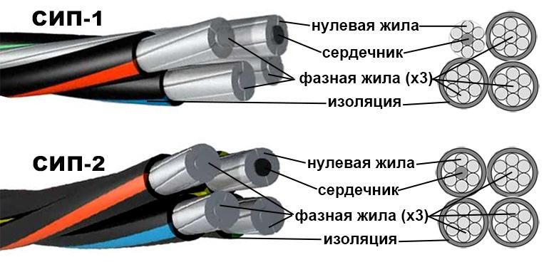 Классификация проводов СИП
