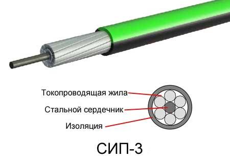 СИП-3