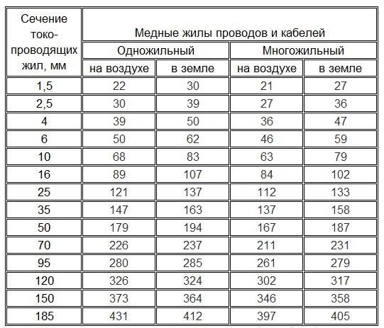 Таблица для медного кабеля