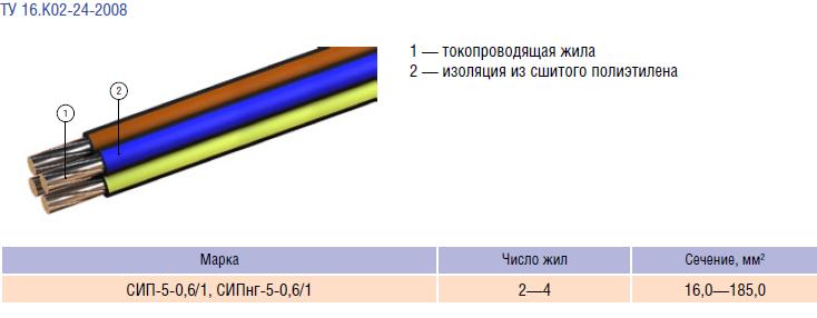 СИП-4 и 5