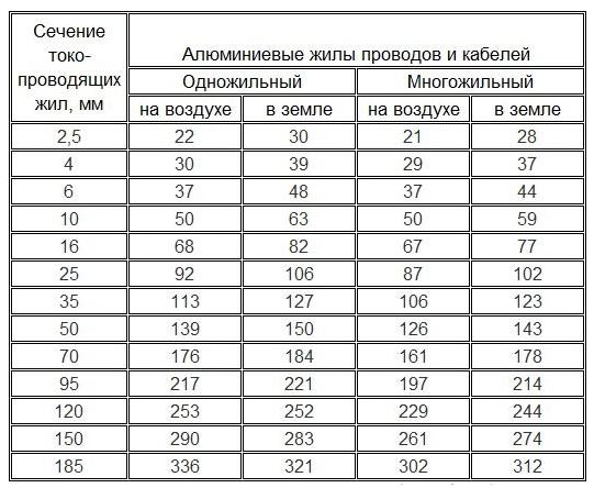 Таблица для алюминиевого кабеля