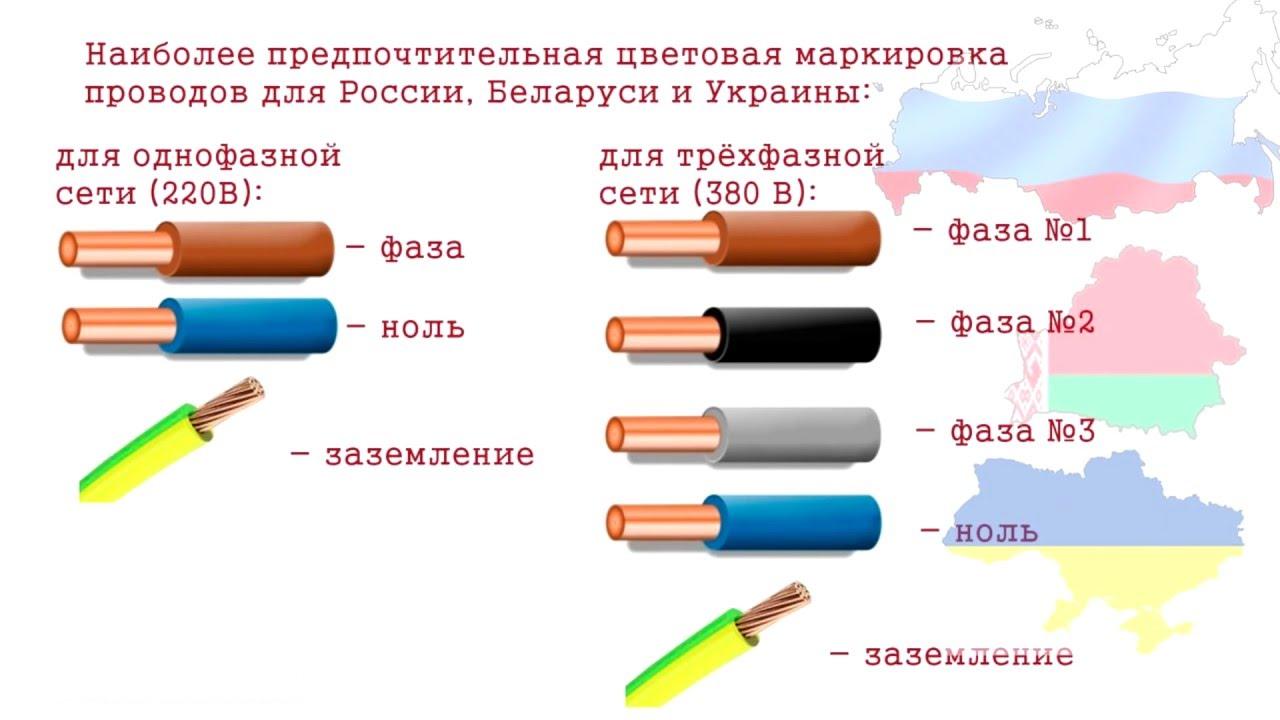 Цветовая маркировка кабелей