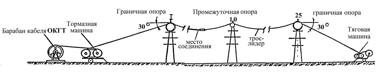 Монтаж СИП