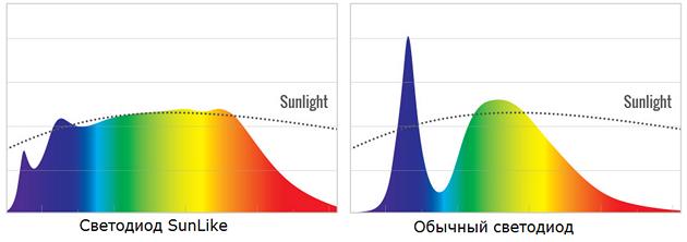 Светодиоды sunlike