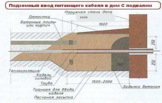 Ввод кабеля