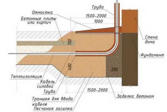 Ввод кабеля2