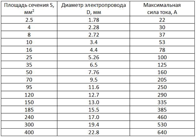 Таблица 2 алюминий