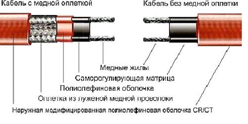 Структура греющего кабеля