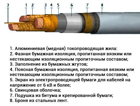 Бронированный кабель 5