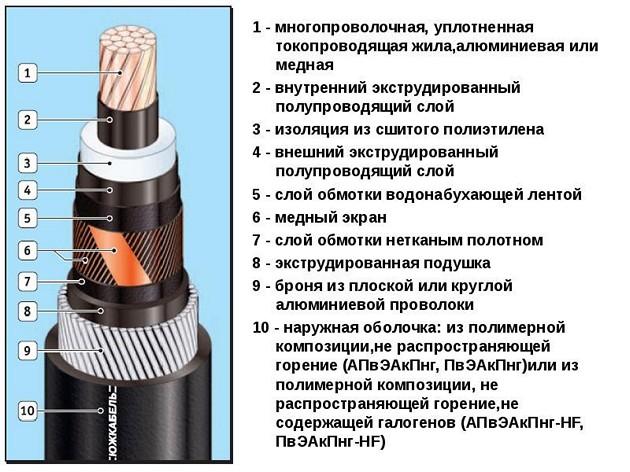 Бронированный кабель 6