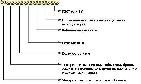Бронированный кабель 7