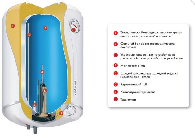 Выбор водонагревателя 10