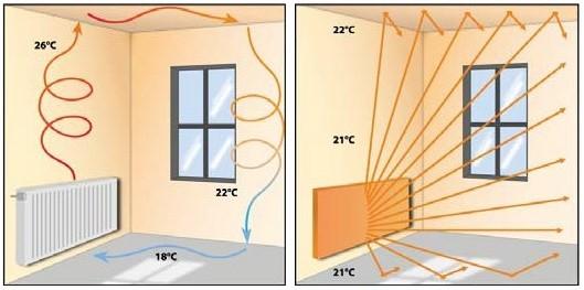 Почему стоит установить ИК отопление