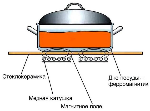 Ремонт индукционной плиты 1