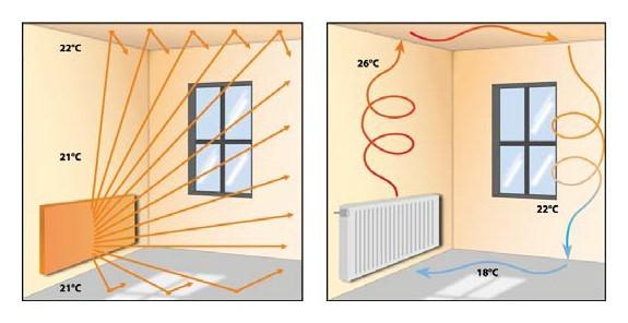 Инфракрасное отопление 2