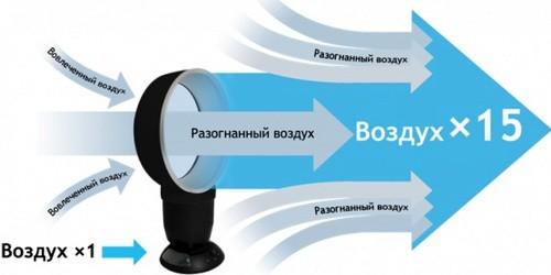 Настольный вентилятор 9