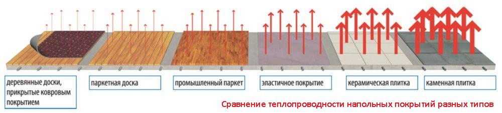 Электрический теплый пол 11