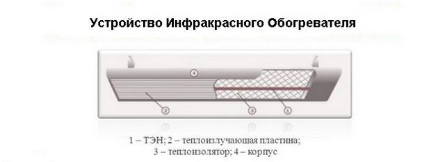 Инфракрасные обогреватели 7