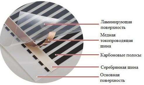 Инфракрасный пол 7