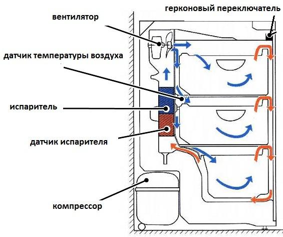 Морозильная камера 2