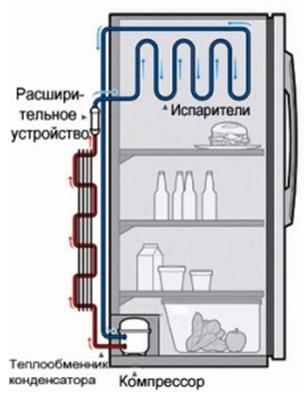 Морозильная камера 3