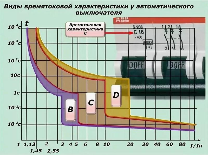 Селективность автоматических выключателей 4