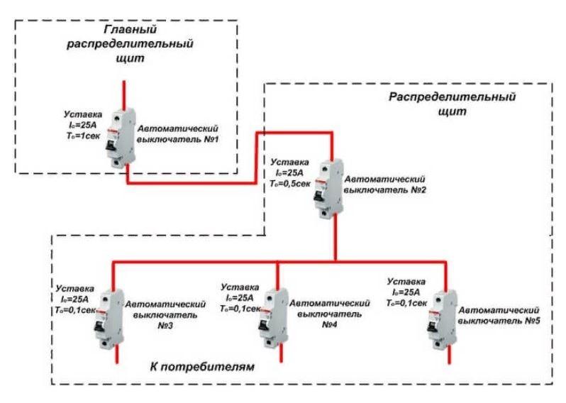 Селективность автоматических выключателей 6
