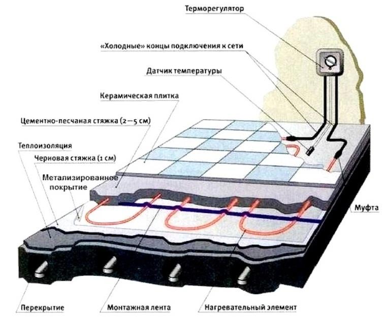 Электрический теплый пол7