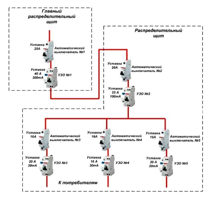 Селективность автоматических выключателей 7