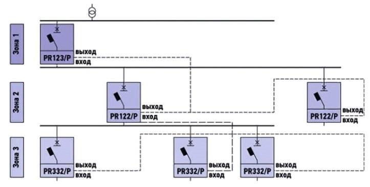 Селективность автоматических выключателей 9