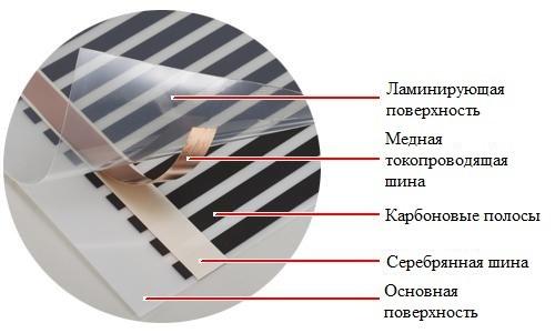 Электрический теплый пол в деревянном доме 2
