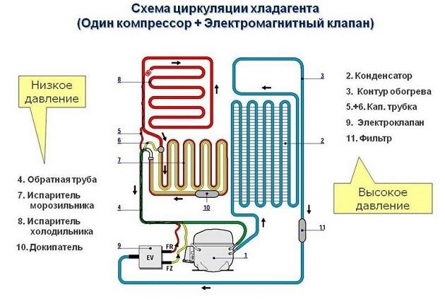 Схема циркуляции хладагента