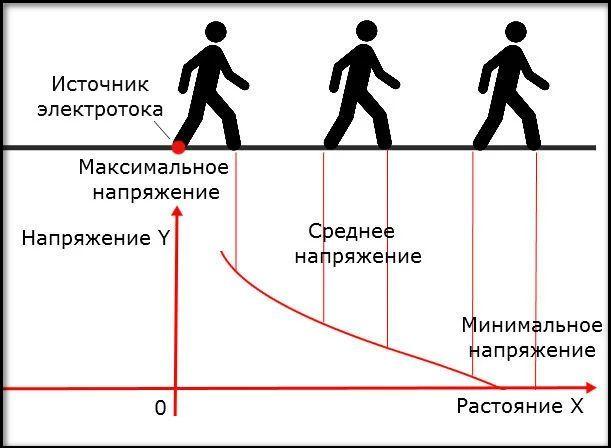 зона шагового напряжения