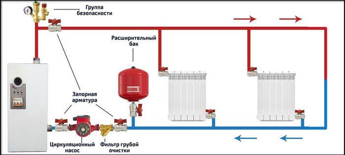 устройство отопления на основе отопительного котла