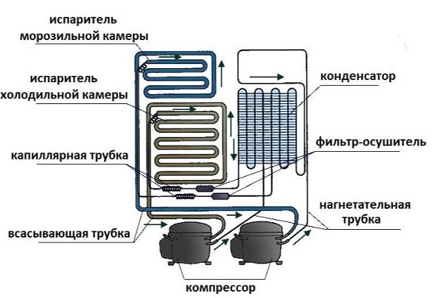 Особенности двухкомпрессорных холодильников 2