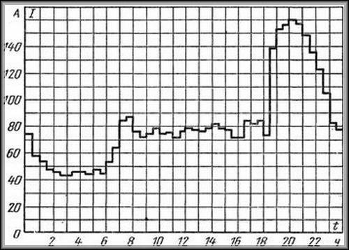 суточный график нагрузок многоквартирного дома