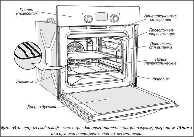 Схема духовки