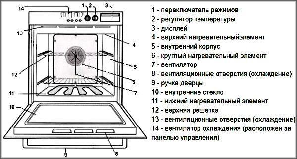 Устройство электрических духовых шкафов