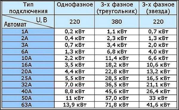 таблица расщета мощности