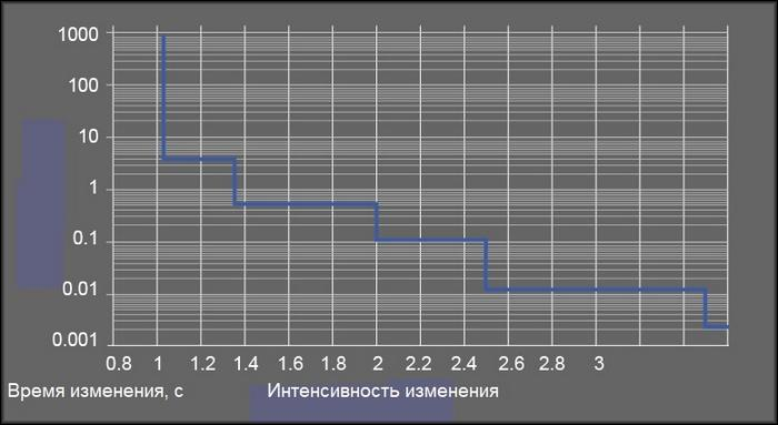 Типовой график внезапного нарастания тока