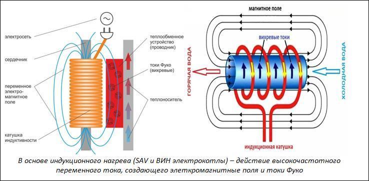 Принцип работы вихревых SAV и ВИН электрокотлов
