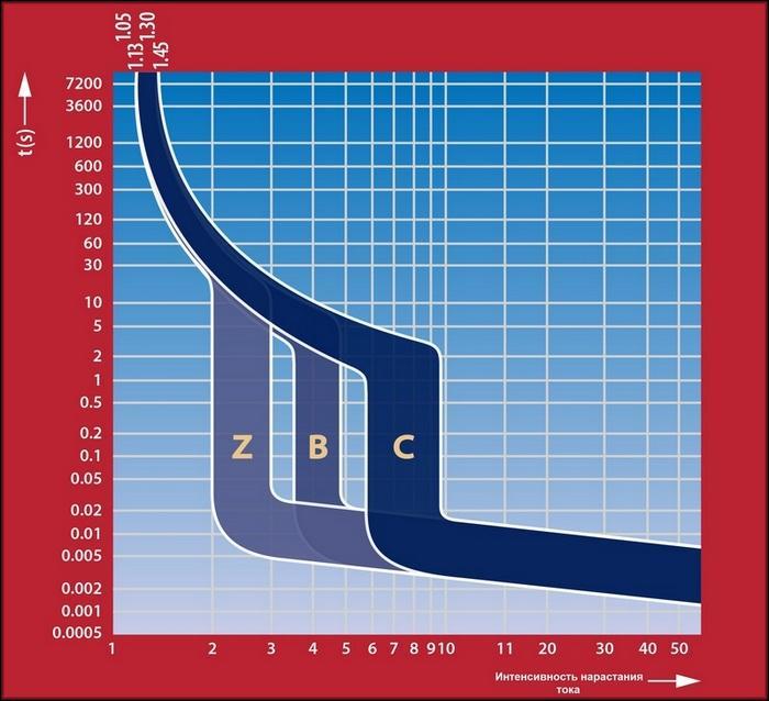 График постепенного нарастания тока: Z – зона минимума, В – зона оптимума; С – зона максимума