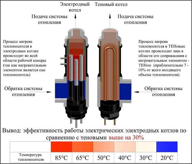 электродный котел в сравнении с ТЭНовым котлом